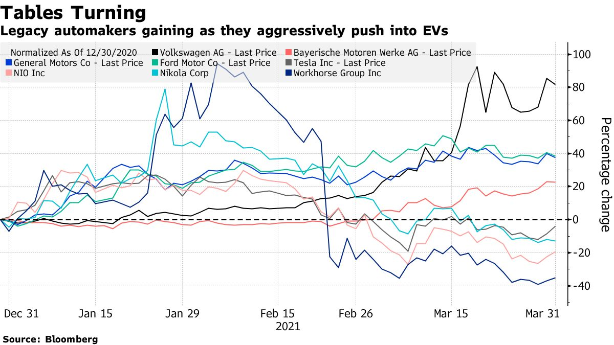Legacy automakers gaining as they aggressively push into EVs