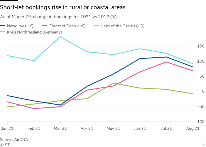 Line chart of As of March 29, change in bookings for 2021 vs 2019 (%) showing Short-let bookings rise in rural or coastal areas