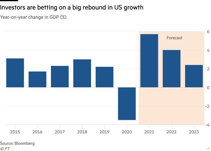 Column chart of Year-on-year change in GDP (%) showing Investors are betting on a big rebound in US growth
