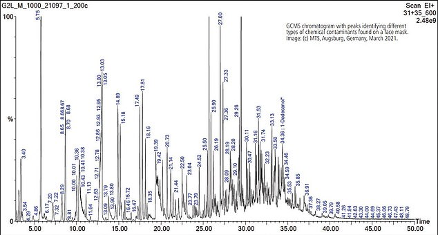 Pictured, a GCMS chromatogram of the chemicals and compounds found on a face mask. The data comes from the unique analytical technique developed by Dr Dieter Sedlak