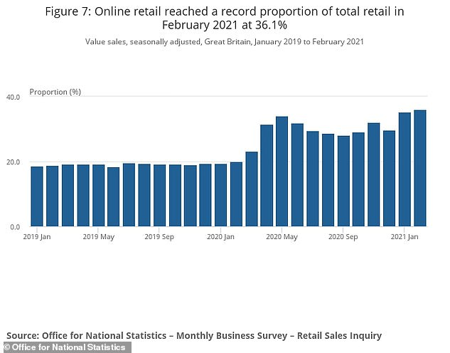 A record 36.1% of shopping was done online in February. For clothes shopping, it was 57.6%