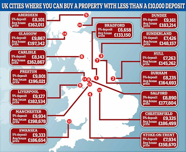 The mortgage experts at Money.co.uk have revealed that there are 15 cities in the UK where buyers could purchase a home with a deposit of less than £10,000
