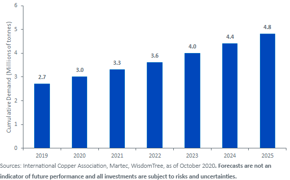 Figure 2_Smart Cities are Expected to Demand Increasing Amounts of Copper