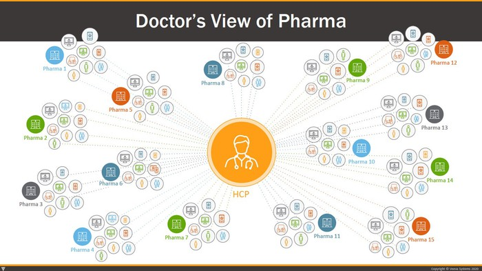 Graphic of health care provider in the middle of numerous pharma companies, each with many contacts.