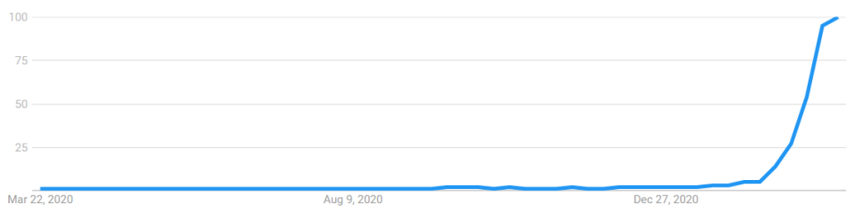 "Interest over time for ""NFT"": Google Trends"