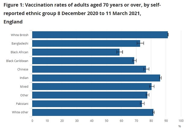 A report published yesterday by the Office for National Statistics on Monday found just 58.89 per cent of black African Brits over the age of 70 had received at least one dose of either Pfizer or AstraZeneca 's vaccine by March 11