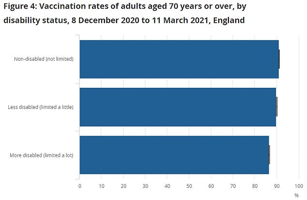 People who were disabled were also slightly less likely to have been vaccinated compared to healthy people of the same age, the ONS found. The reasons for this are not totally clear
