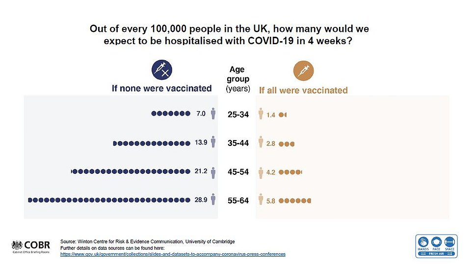 Sir Patrick Vallance's slide showed how the rate of coronavirus hospitalisations among four different age groups would be drastically lower if everyone was vaccinated