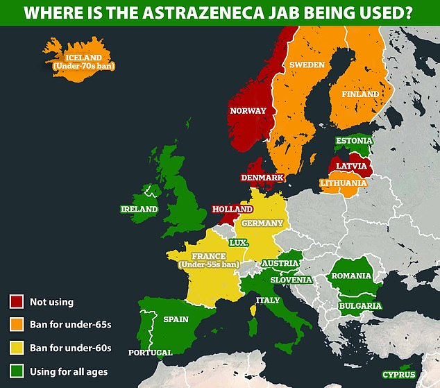 At least 10 countries in Europe, joined by Germany last night, have put some kind of restriction on the use of AstraZeneca's jab, mostly opting to give it only to over-60s because the CSVT cases seem to be happening in younger adults
