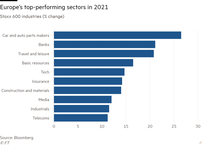 Bar chart of Stoxx 600 industries (% change) showing Europe's top-performing sectors in 2021