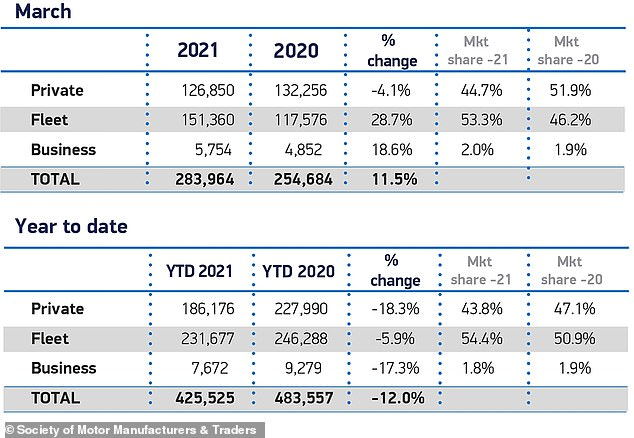 While overall registrations were up compared to last year, the SMMT pointed out that growth came almost entirely from fleets, which saw a 28.7% increase in registrations.