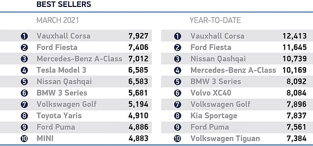 The Ford Fiesta, the UK's best-selling new motor for 12 consecutive years - looks at threat of losing its favourite-model status as more drivers turn to the Vauxhall Corsa in March