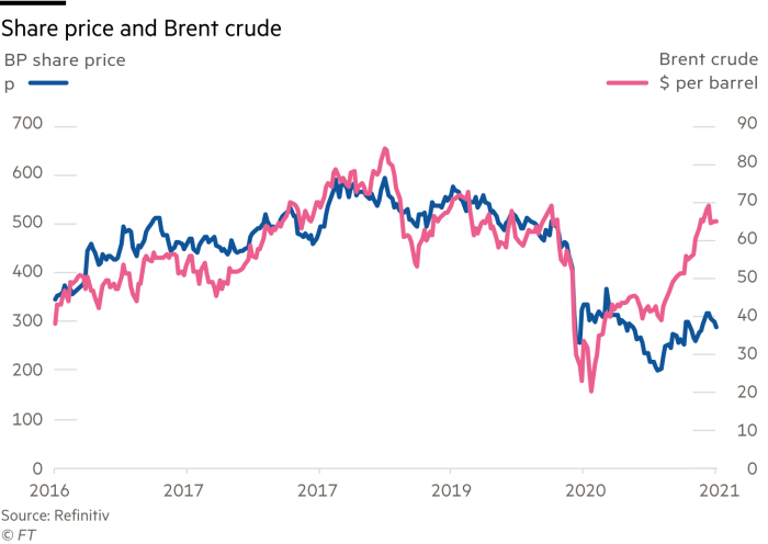 Lex chart showing BP share price vs Brent crude