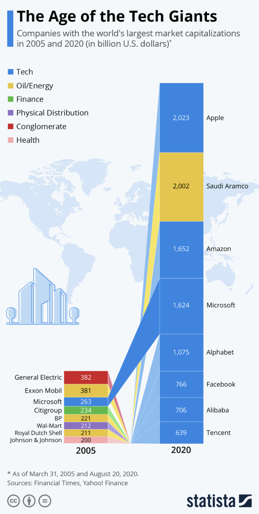 The age of tech giants
