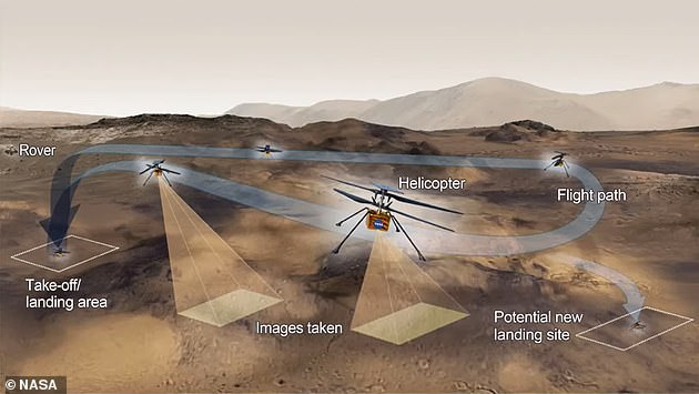 The copter will climb about three feet per second (1 meter per second) and once it hits 10 feet (three meters), it will hover in place for 30 seconds before touching back down on the Martian surface