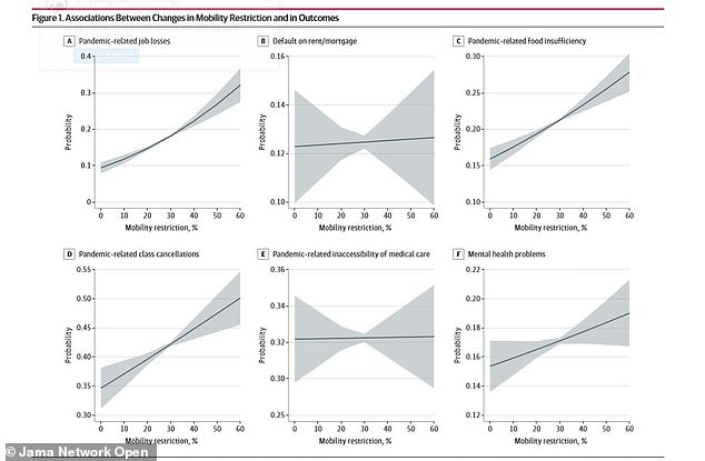 For every 10% reduction in mobility due pandemic lockdowns, there were higher odds of all six poor outcomes (above)