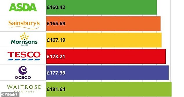 Trolley shop: An 85-item supermarket shop was cheapest at Asda, Which? said. Aldi and Lidl were excluded from this ranking