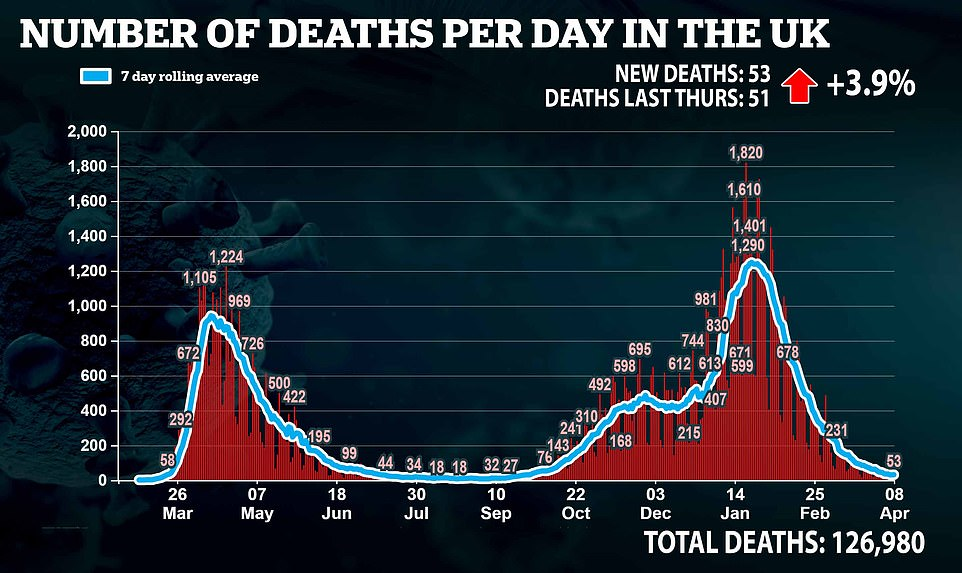 Health chiefs also announced another 53 deaths from the virus, which was two more than the same time last week