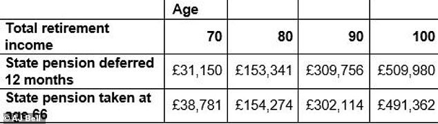 The calculations here from AJ Bell are based on a 12 month deferral, a state pension age of 66 and a state pension increase of 2.5% a year