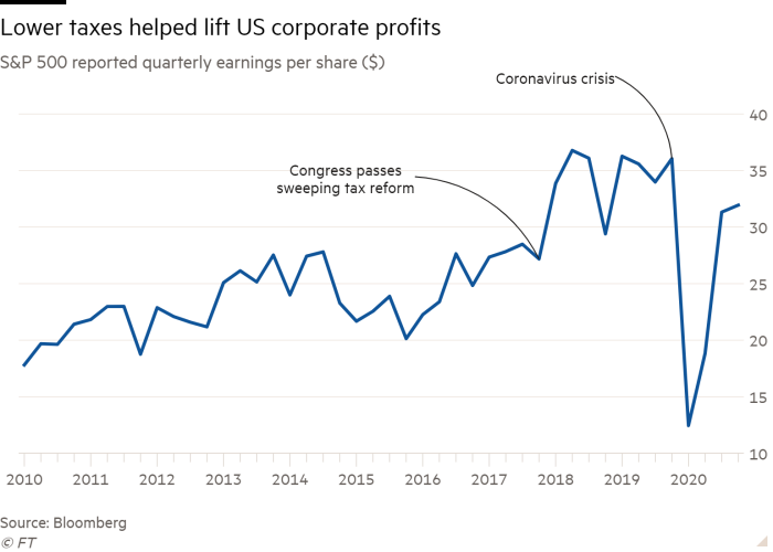 Line chart of S&P 500 reported quarterly earnings per share ($) showing Lower taxes helped lift US corporate profits