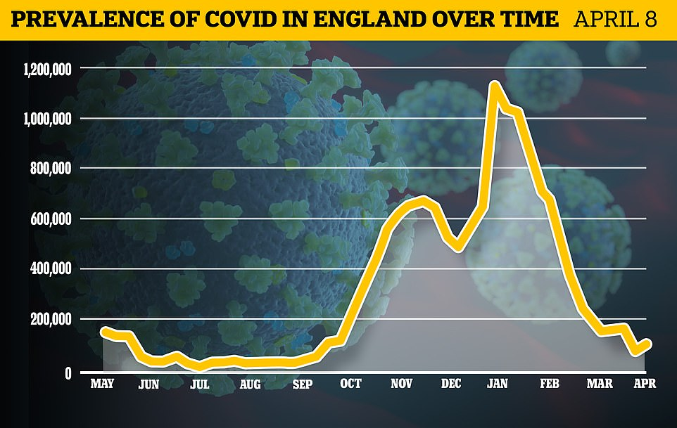 England's Covid cases have risen by 10 per cent in a week, Office for National Statistics figures estimated today. But experts said this was nothing to worry about because they were still at mid-March levels