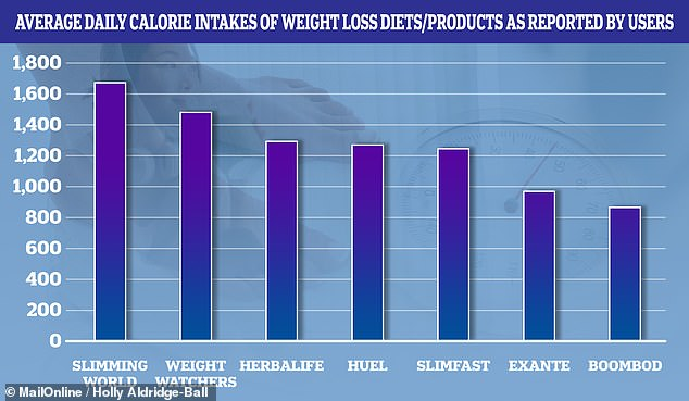 As part of their survey, Feel asked dieting respondents to detail the weight loss plan they were following — and how many calories they consumed daily — from which they calculated the average daily calorie intake of each weight loss diet or product, as depicted