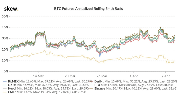 Annualized yields offered via the cash and carry bitcoin trade. Source.