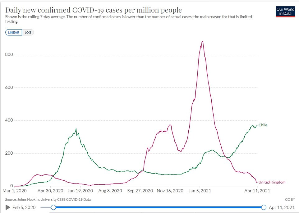 China's admission may explain why Chile is suffering a severe Covid surge despite having one of the highest global vaccination rates