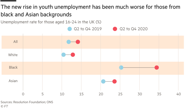 The new rise in youth unemployment has been much worse for those from black and Asian backgrounds,  unemployment rate for those aged 16-24 in the UK (%)