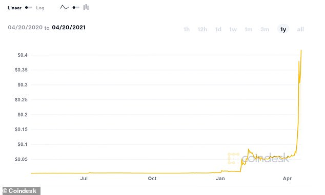 Crazy year: Dogecoin price has soared 19,420% over the past twelve months