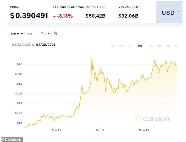Dogecoin price shot up 450% over the last week to sit at around $0.40 today, just a few cents shy of its all-time high of $0.43, which it hit on Friday