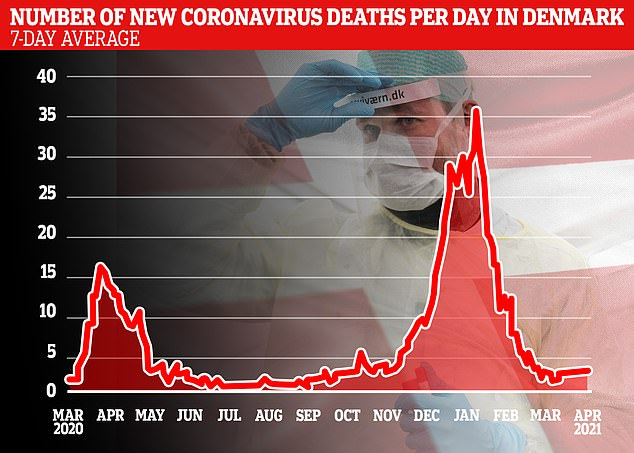 Graphs showing Denmark's seven-day rolling average number of new daily coronavirus infections (top) and related deaths (bottom). As of Monday, Denmark has administered at total of 1.58 million Covid-19 jab doses to its almost 5.8 million population - a rate of 27.24 doses per 100 people, slightly higher than the European Union average of 25.66 per 100 people