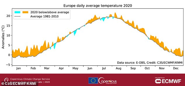 Daily average European surface air temperature for 2020. The 2020 daily averages are shown as anomalies (above average in cyan, below average in orange) superimposed on the average for the 1981¿2010 reference period (in black)