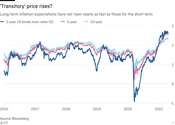 Line chart of Long-term inflation expectations have not risen nearly as fast as those for the short term showing 'Transitory' price rises?