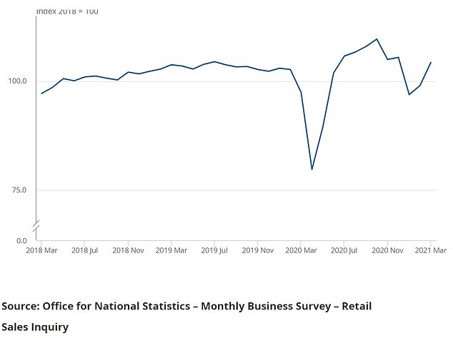 Retail sales volumes increased by 5.4% between February and March