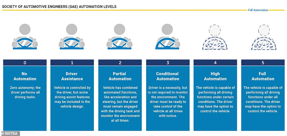 Currently, the highest level of vehicle autonomy being used on UK roads is Tesla's Autopilot, which is classified as Level 2.If given the green light, Automated Lane Keeping Systems will be the first instance of Level 3 vehicle autonomy in the UK