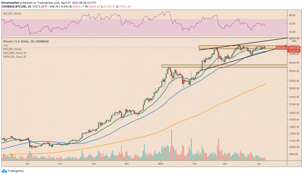 Bitcoin upside trapped by $60,000-resistance. Source: BTCUSD on TradingView.com