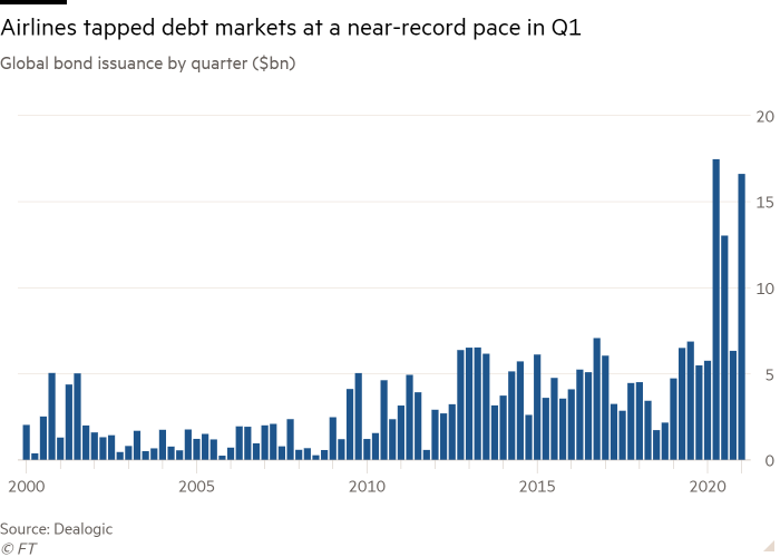 Column chart of Global bond issuance by quarter ($bn) showing Airlines tapped debt markets at a near-record pace in Q1