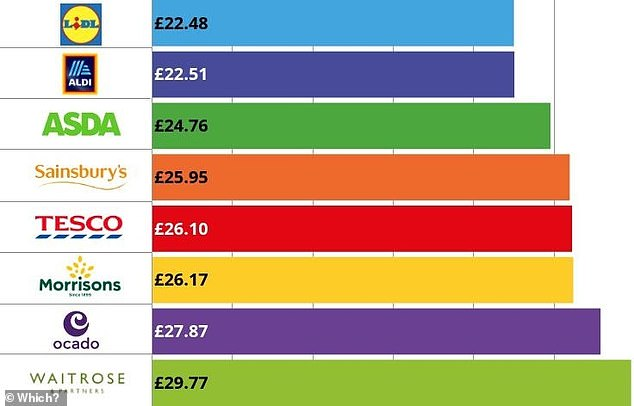 How much? A basket of 20 commonly purchased items was cheapest to buy at Lidl, Which? told This is Money