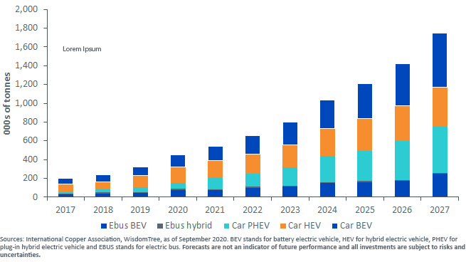 Figure 1_Copper Demand From Electric Vehicles is Poised for Growth