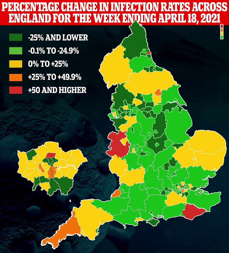 Four-fifths of areas in England saw coronavirus infections drop in the last week. Places in Shropshire, South Tyneside, Harringay and East Sussex recorded rises of more than 50 per cent - but because the virus is circulating in such small numbers, even small outbreaks will skew the rate upwards