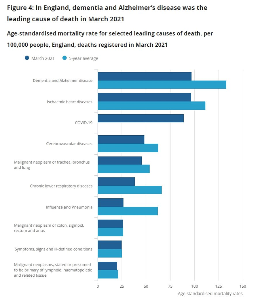 Office for National Statistics data shows coronavirus is no longer the leading cause of death in England for the first time since October. It has been overtaken by Alzheimer's and dementia, and heart diseases