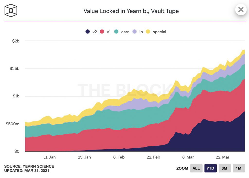 Here's the metric that is influencing YFI, XRP, DOT and ADA's price