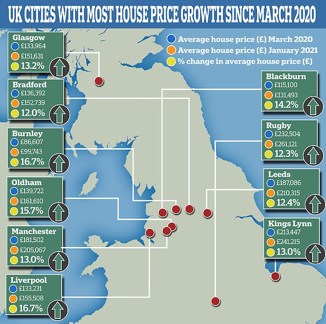 Of the 19 towns and cities which have experienced double digit growth since March 2020, 18 are situated in either the Midlands or the North
