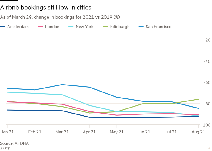 Line chart of As of March 29, change in bookings for 2021 vs 2019 (%) showing Airbnb bookings still low in cities