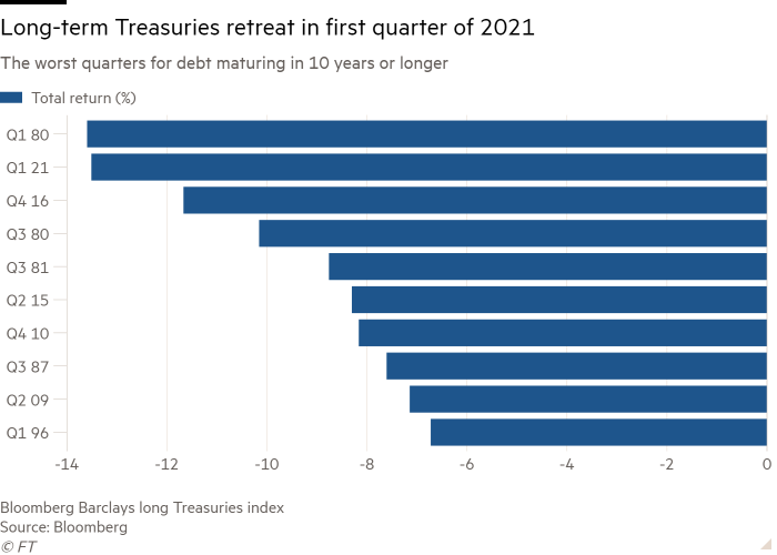 Bar chart of The worst quarters for debt maturing in 10 years or longer  showing Long-term Treasuries retreat in first quarter of 2021