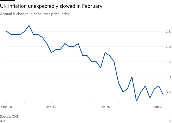 Line chart of Annual % change in consumer price index showing UK inflation unexpectedly slowed in February