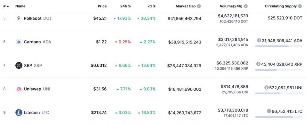 XRP Remains in Bullish Territory Despite a Drop in Daily New Accounts 15