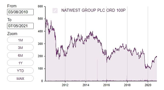 NatWest was formerly RBS and the bank has spent much of the past decade dealing with its financial crisis hangover