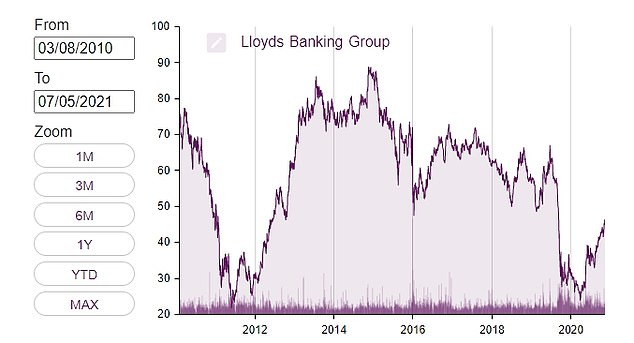 At one point investors were asking whether Lloyds could top 100p and then the Brexit vote hit
